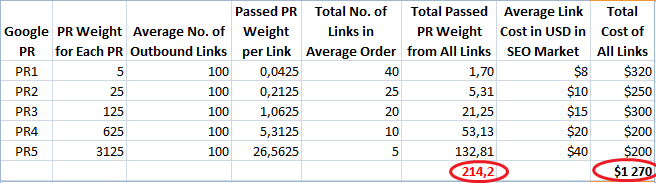 The table that shows the total PR weigh provided with the links of competitors