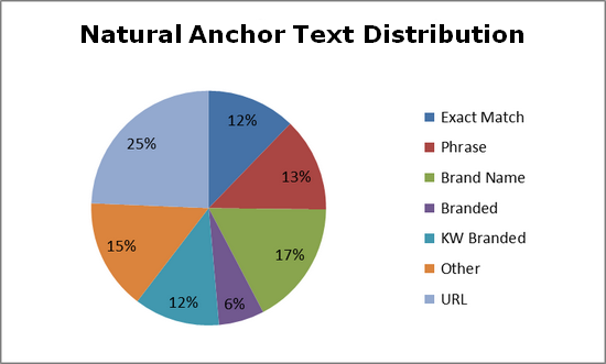 Natural_Anchor_Text_Distribution_Formula