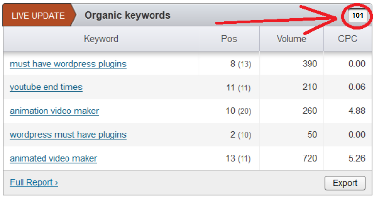 101 keywords in USA Google Top 20