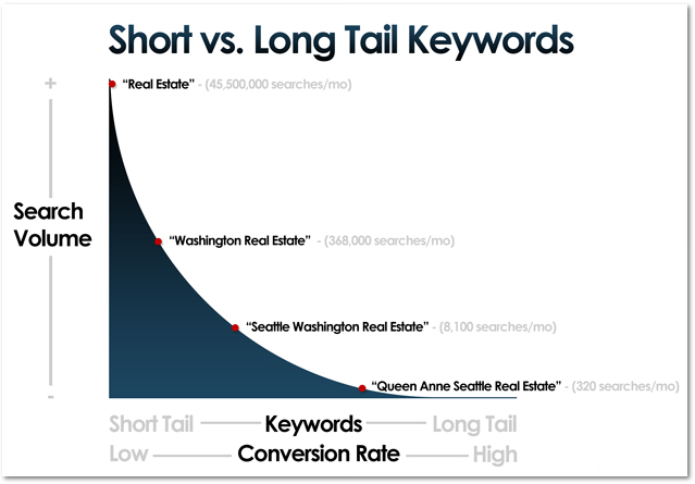 Short vs. long tail keywords