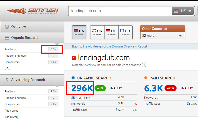 Keywords in the Top 20 and the current organic traffic