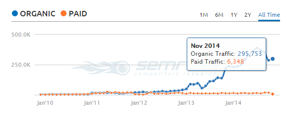 Chart which shows organic traffic history