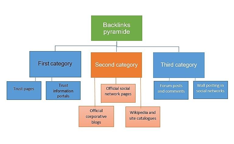 SEO Backlink Pyramid for Google