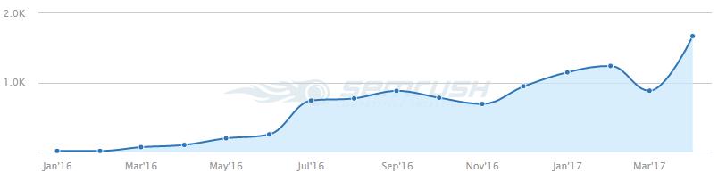 lasitlaser traffic Analyse