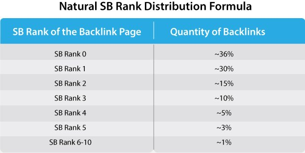 SB Rank distribution formula