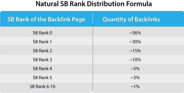 SB Rank distribution formula