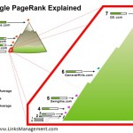 Simplified Explanation of Google PageRank Formula