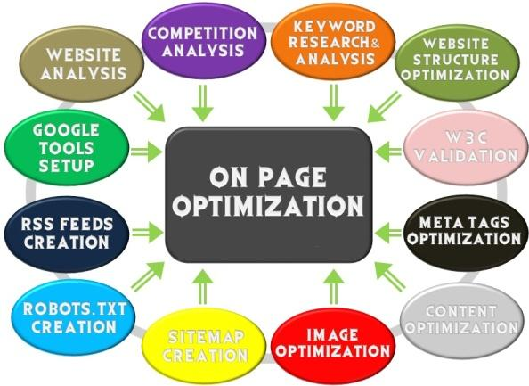 On Page SEO Tutorial for 2018: How to do On-Page Optimization
