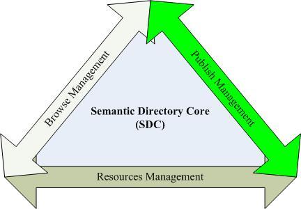 Semantic core