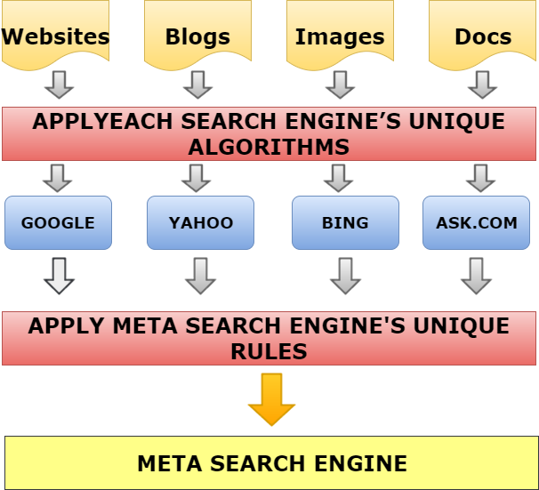 Meta search engines list