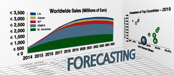 Forecasts in Adwords keyword planner