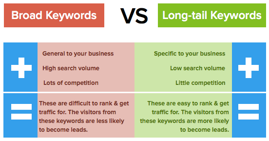 Broad keywords vs longtail keywords