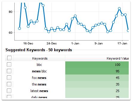 Advanced Web Ranking Keyword Research Tool