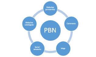 PBN promotion