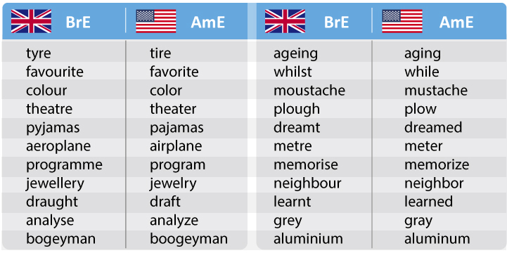 spelling differences us and uk