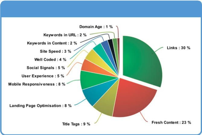 Top SEO ranking factors