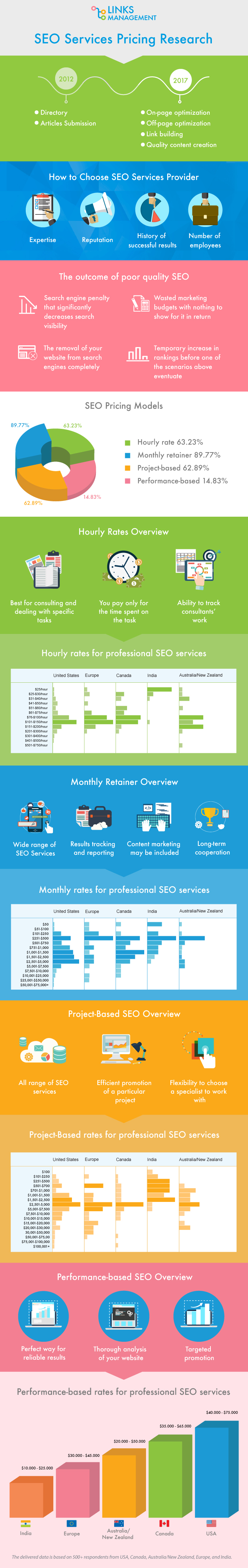 SEO prices in different countries