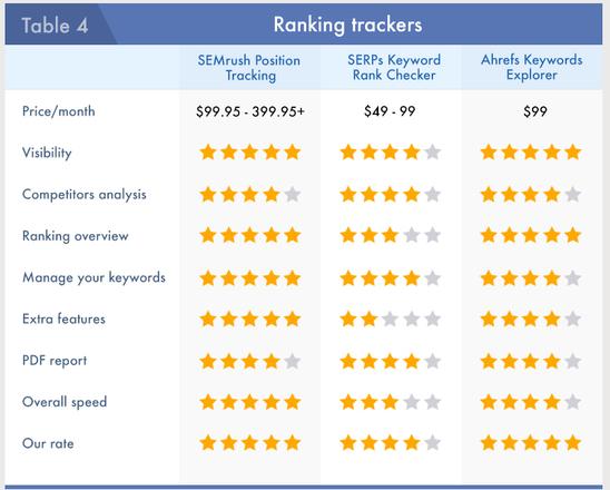 Ranking trackers