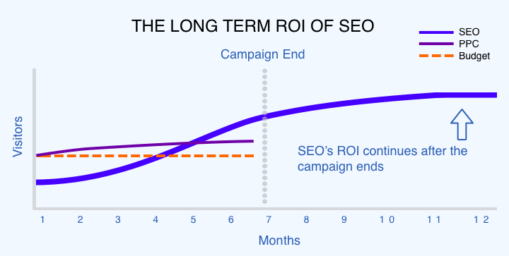 SEO vs PPC return on investment