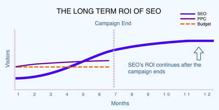 SEO vs PPC return on investment