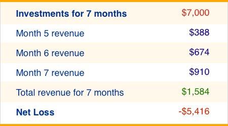 Upfront costs on SEO