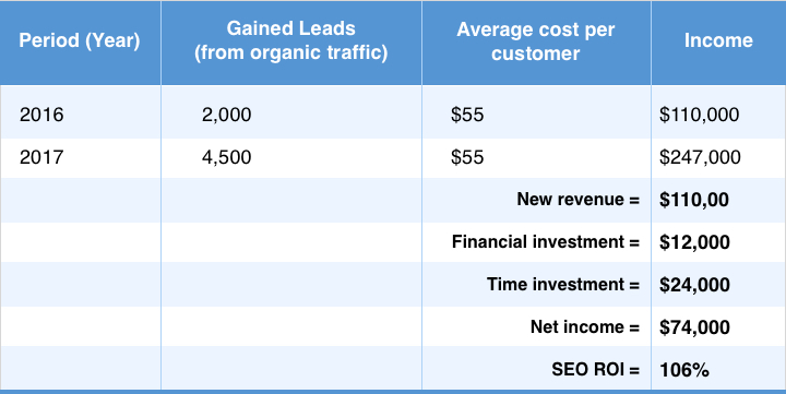 SEO revenue calculation