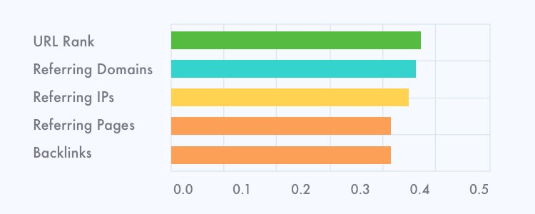 Google Rankings Correlation Factors
