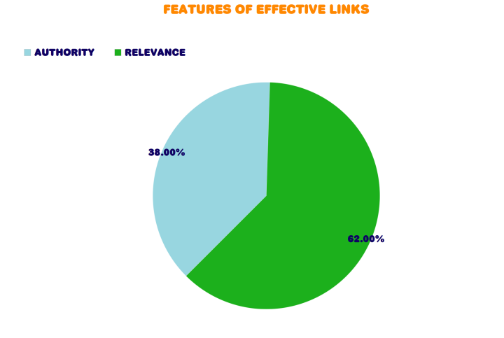 effective links