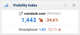 Coindesk traffic drop