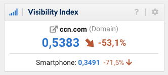 CCN traffic decline