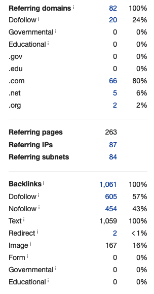 Site 1_Number of referring domains