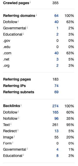 Site 2_Number of referring domains
