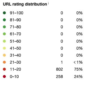Site 1_Rating distribution