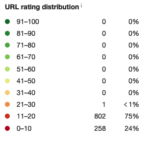 Site 1_Rating distribution
