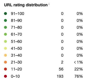 Site 2_Rating distribution