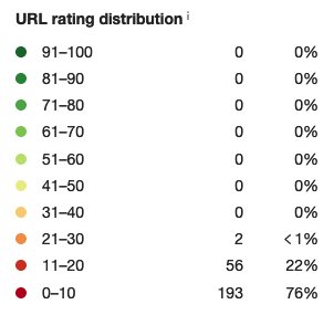 Site 2_Rating distribution