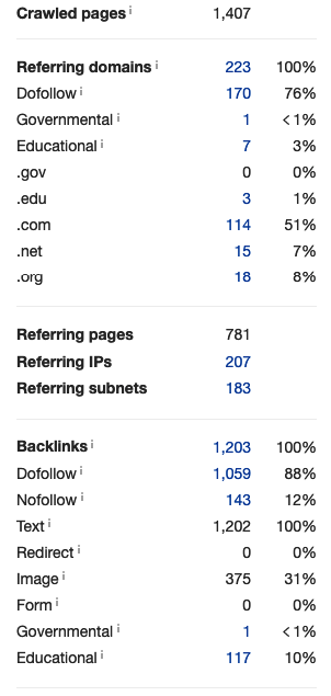 Site 3_Number of referring domains