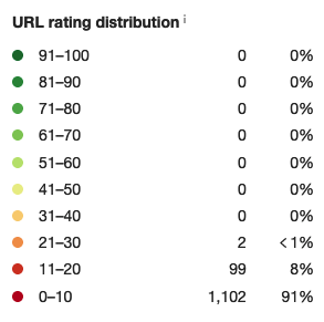 Site 3_Rating distribution