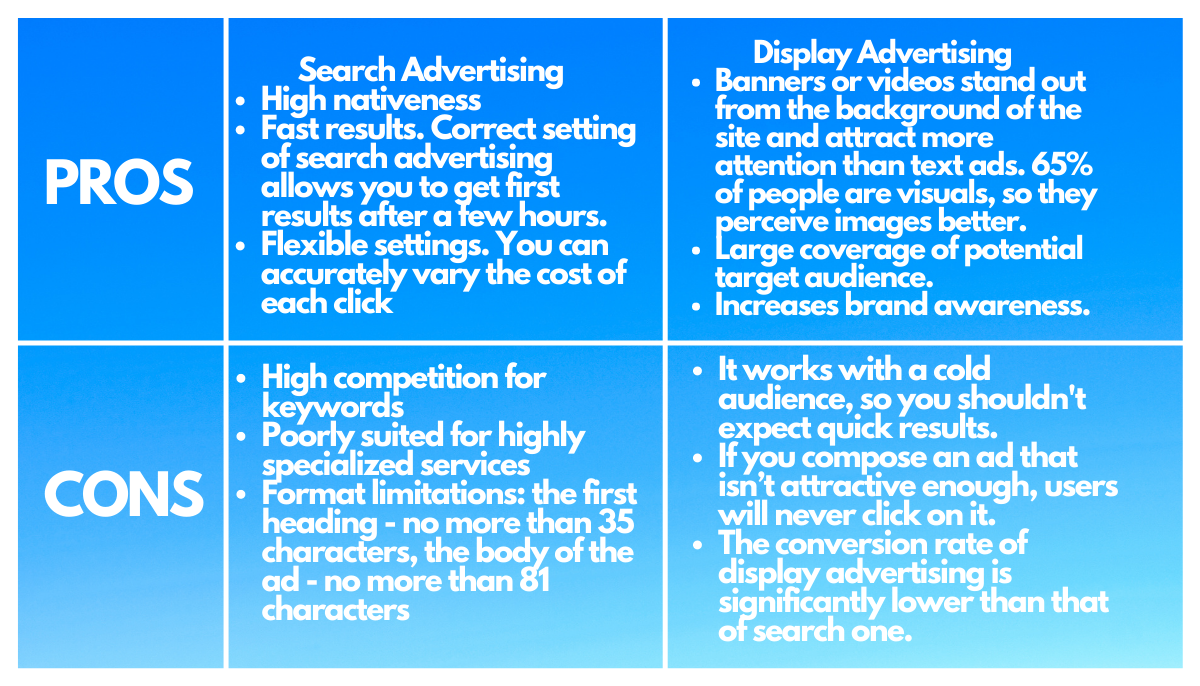 Pros & Cons of Search and Display Advertising