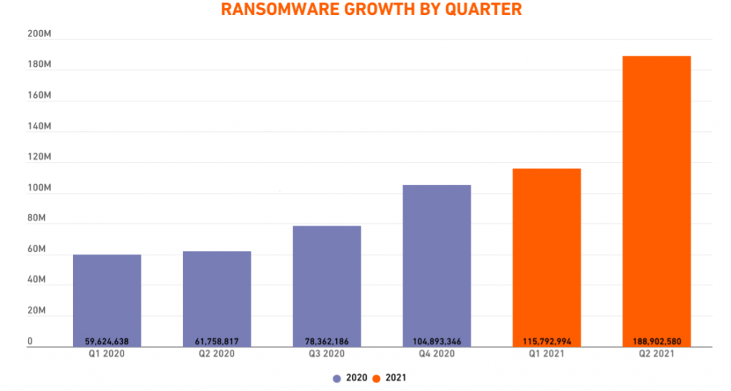 Ransomware-Growth